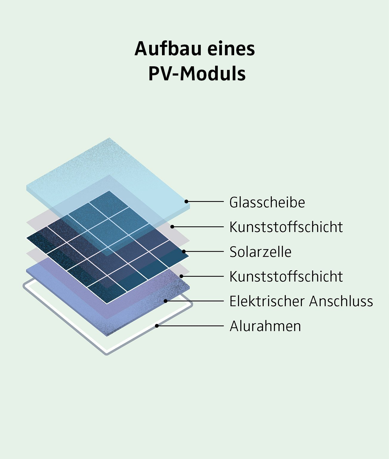 Der Kreislauf Einer Solarzelle Strom Online