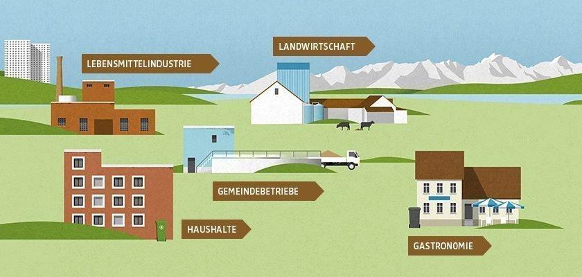 Ausschnitt Infografik: Klimaschutz dank Grünabfällen