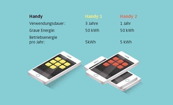 Ausschnitt aus der Infografik: Die Versteckte Energie