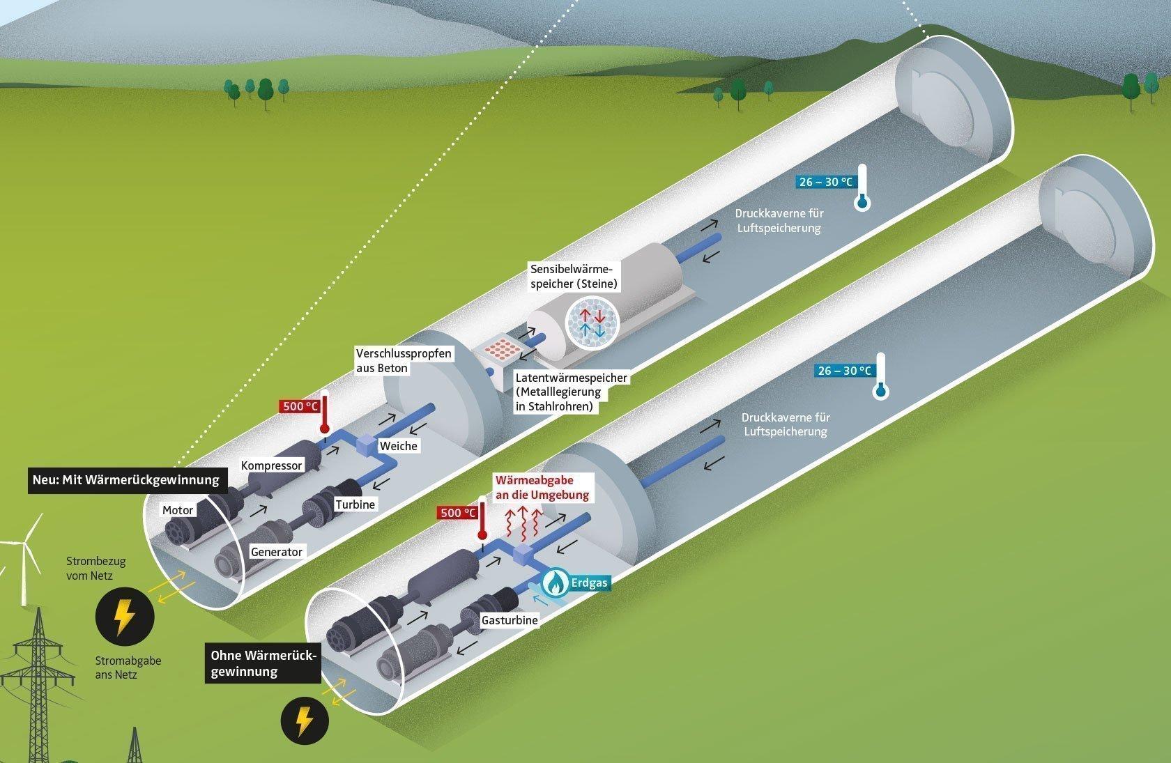 Infografik Luftrduckspeicher