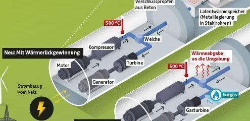 Infografik Luftrduckspeicher – Teaser
